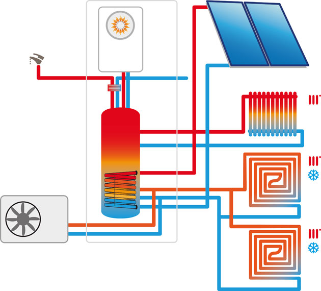 Tecnologia integrata baxi ioarch costruzioni e impianti for Pex sistema di riscaldamento ad acqua calda